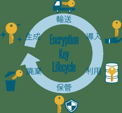 暗号鍵の各ライフサイクルに応じたセキュリティ管理