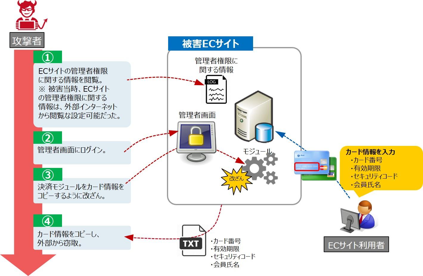 ECサイトの脆弱性を利用した攻撃の流れa