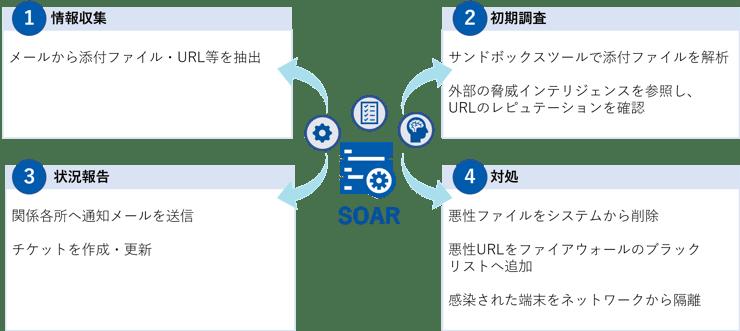 SecureSketCH_SOAR_03
