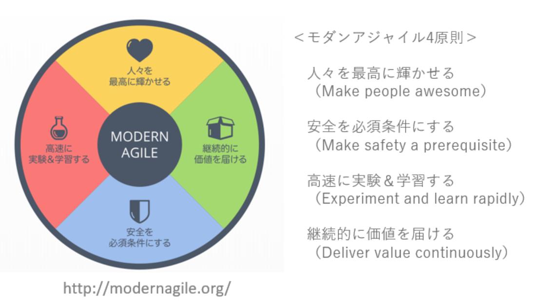 moden-agile-4-principles
