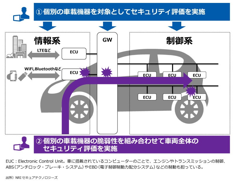 car_security